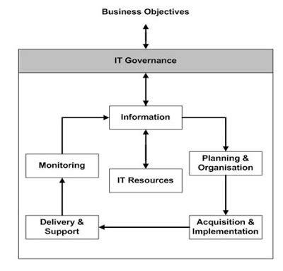 Sistem Informasi Konsep Teknologi Manajemen Soendoro Limi model cobit sebagai alat pendekatan arsitektur sistem informasi book and journals collection