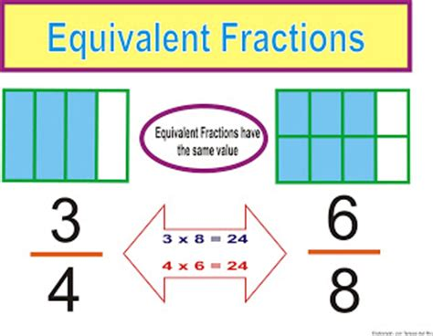 diagram using fractions forms 5 2012 mathematics equivalent fractions simplyfing fractions