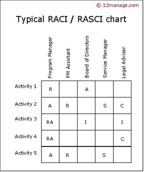 Raci Method Knowledge Center