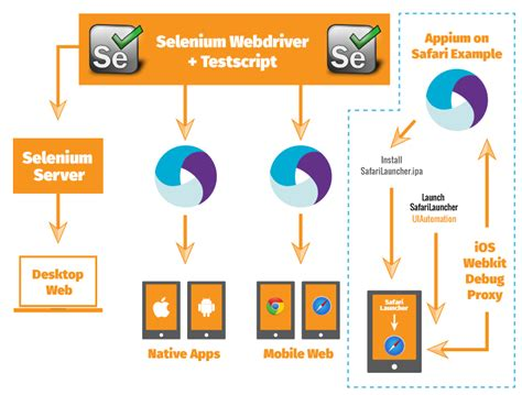 mobile browser tester selenium mobile cross browser testing with exles