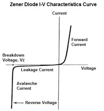 diode forward voltage zener diode characteristics working and applications techno genius