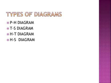 Thermodynamic Diagram