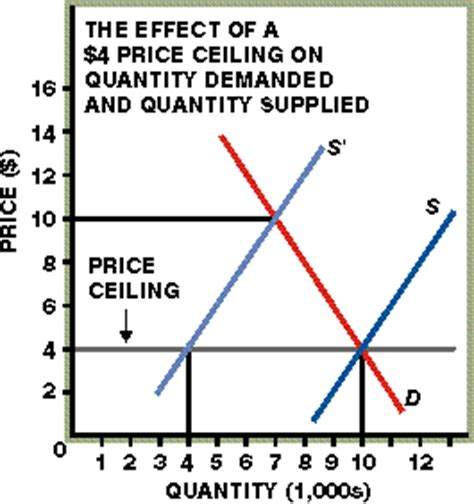 Price Floor And Price Ceiling In Economics by Principles Of Economics Price Ceilings And Price Floors
