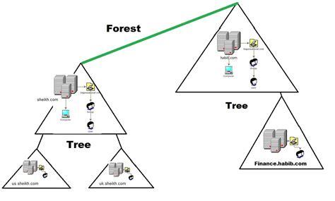 Domain Diagrams