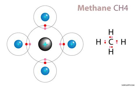 17 best images about covalent bonds in a water