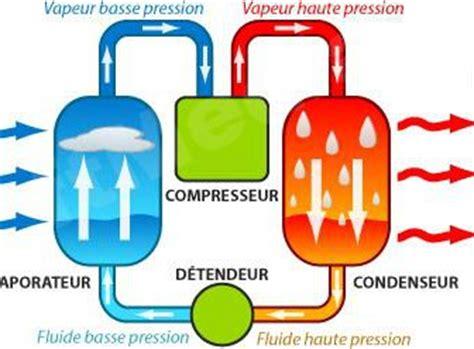 Comment Fonctionne Une Pompe à Chaleur 4373 by Comment Fonctionne Une Pompe 224 Chaleur