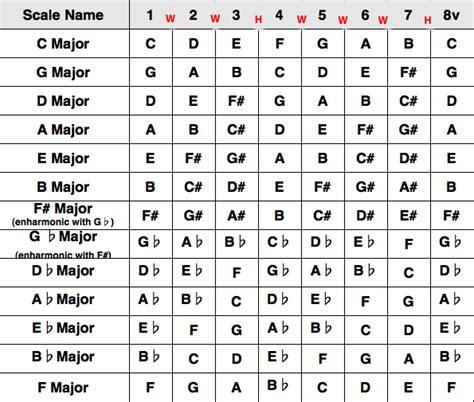 musical notes scale diagram major scale major guitar lessons guitar