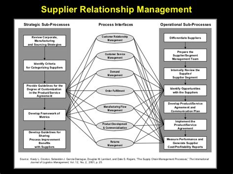 Joint Partnership Agreement Template supplier relationship management