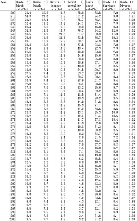 Table A Statistics by Pin Statistics Table Of Critical Values On