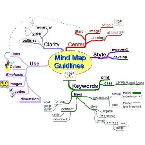 Project Management Mind Map Template Mind Map Template Ideas For Project Managers