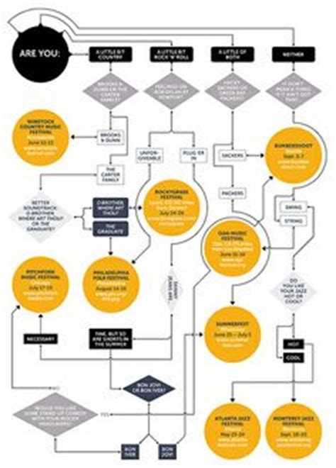 beautiful flowchart 1000 images about beautiful flowcharts on