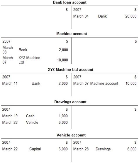 Drawings T Account by Entry System For Assets And Liabilities Exles