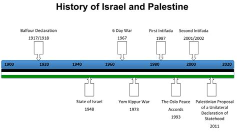timeline of events in gaza and israel shows sudden rapid israel and palestine narratives and conversation timeline