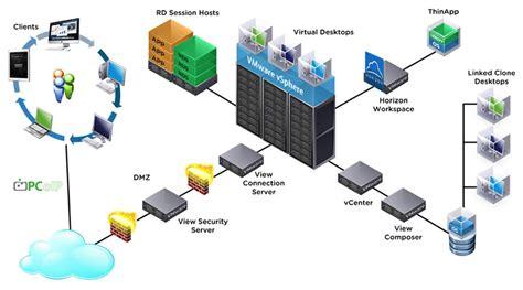 virtualizaci 243 n de escritorios