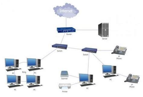 layout jaringan yang paling sederhana manakah yang paling efisien antara jaringan lan dan wlan