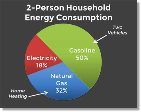 carbon footprint calculator energy and carbon