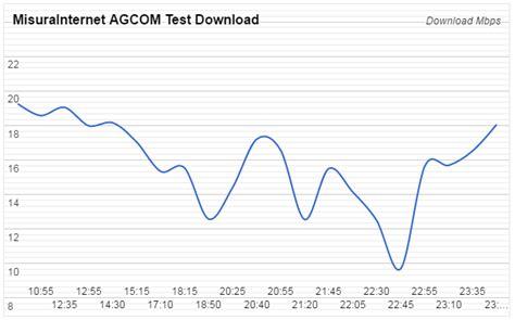 eolo ngi test eolo casa come va recensioni e opinioni speed