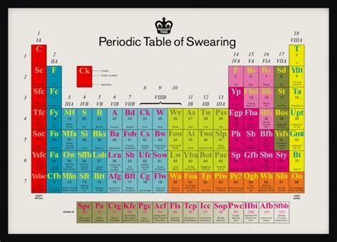 33 curious uses of periodic tables great visualizations
