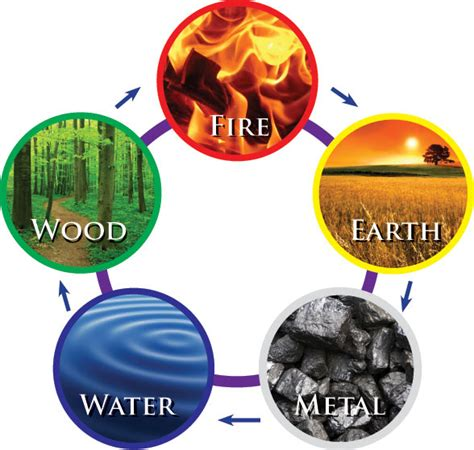 the 5 elements of 5 elements feng shui master