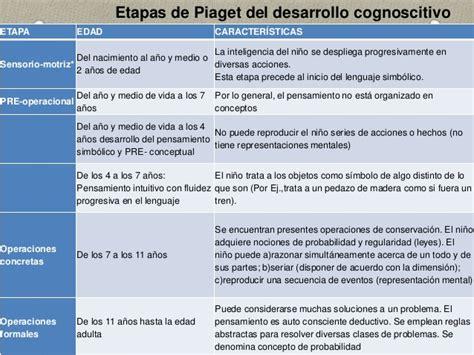imagenes mentales piaget pdf etapas de aprendizaje de piaget pdf
