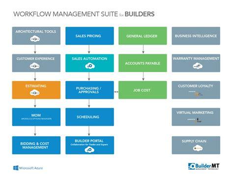 workflow management solutions home builder software buildermt