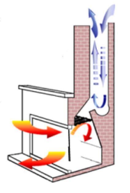 Chimney Flue Draft Problems - flue draft masonry contractor talk