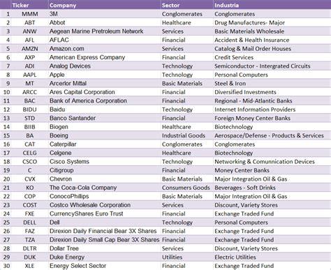 Listado Con Todos Los Nominados A La 91 Edici 243 N De Los Premios 211 Scar El Imparcial Listado Acciones Income Rankia