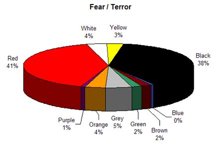 the color of fear colour assignment associations
