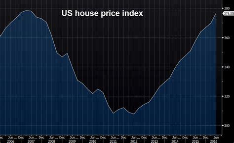 housing price index fhfa june us house price index 0 2 m m vs 0 3 expected