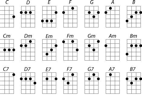 belajar kunci gitar kulele belajar kord gitar kod ukulele