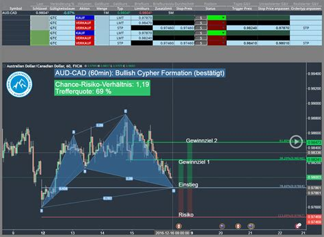 pattern day trader interactive brokers trading signale deutsche bank online broker