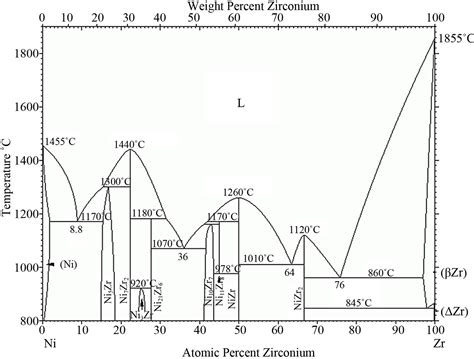 nickel phase diagram 6 best images of zr phase diagram al phase diagram