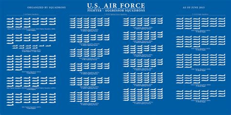 Flight Comparison Calendar Here Are All The U S Air S Fighters In One Chart