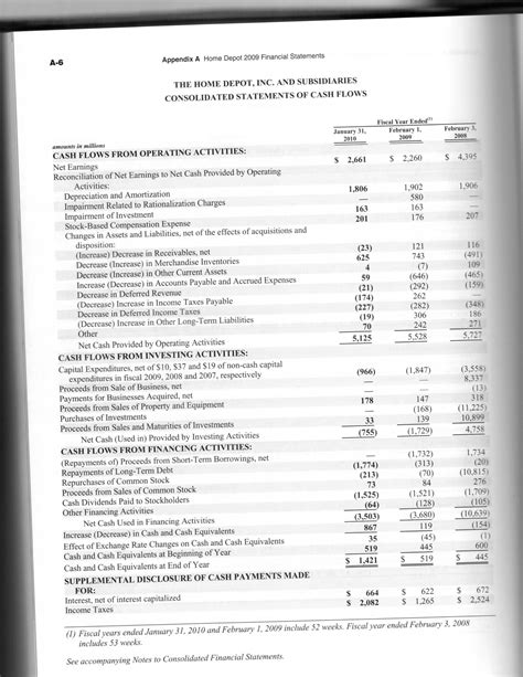 how has the home depot s profitability changed ove