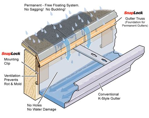 rain gutter layout design rain gutters and downspouts information engineering360