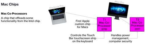 Macbook Pro Yang Baru 3 model mac baru dengan coprocessors apple custom