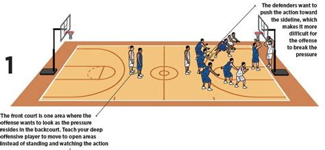Floor Pla by 7 On 5 Basketball Press Drill Basketball Coach Weekly