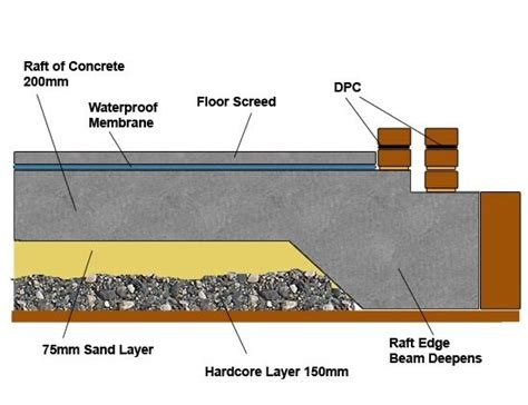 What is raft footing?   Quora