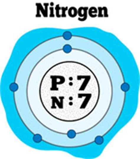 Atomic Premium Blend free chemical elements clipart clip pictures graphics illustrations