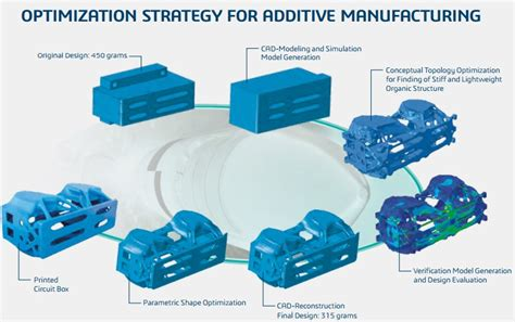 design for hybrid manufacturing considering topology optimization for additive