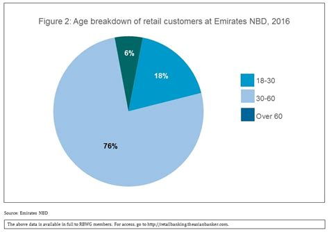 emirates nbd customer care emirates nbd new mobile services enhance customer ease