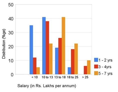 Mba Human Resources Salary In India by What Salary Do Mba S From Premier Business Schools In