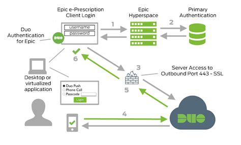 epic workflow two factor authentication for epic hyperspace clients