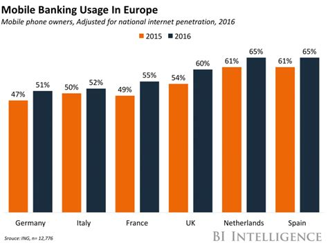 mobile banking usage banking app usage soars in the uk business insider