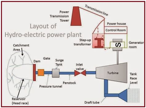 layout for diesel power plant eee community