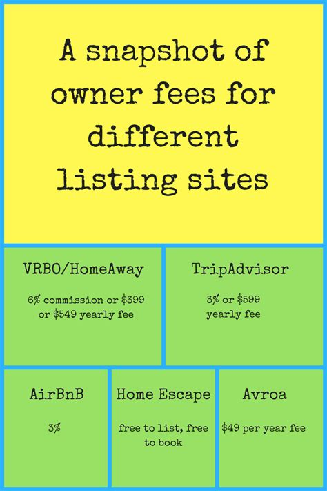 for owners the best listing sites right now