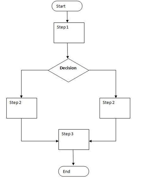 build a flow chart pin make a flow chart on