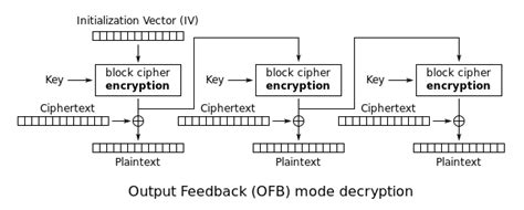 design criteria of block cipher file ofb decryption svg wikimedia commons