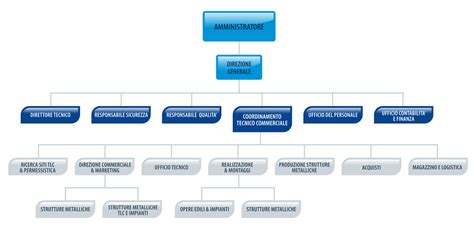 h3g sede legale clienti e referenze