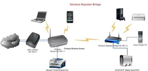 improving wireless coverage in home using two wireless